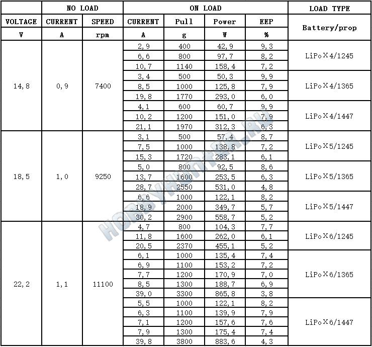 DYS D5045 (500KV)